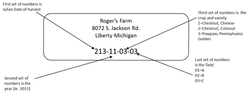 Tracking info for produce traceability. From the Michigan State University Extension